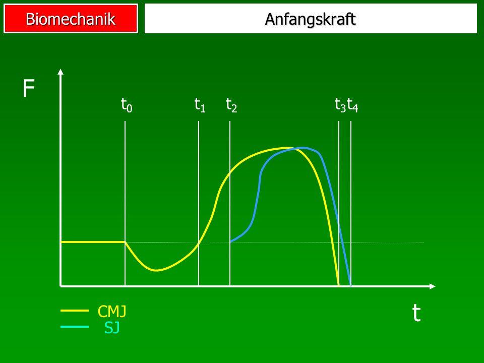 BiomechanikAnfangskraft t0t0 t1t1 t2t2 t3t3 t4t4 F t CMJ SJ