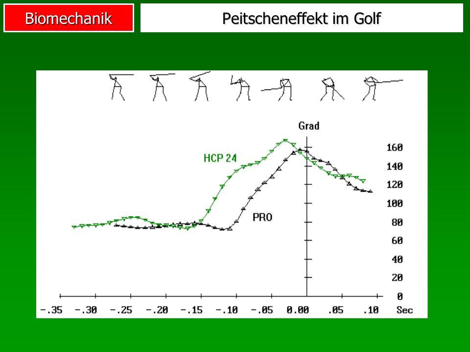 Biomechanik Peitscheneffekt im Golf