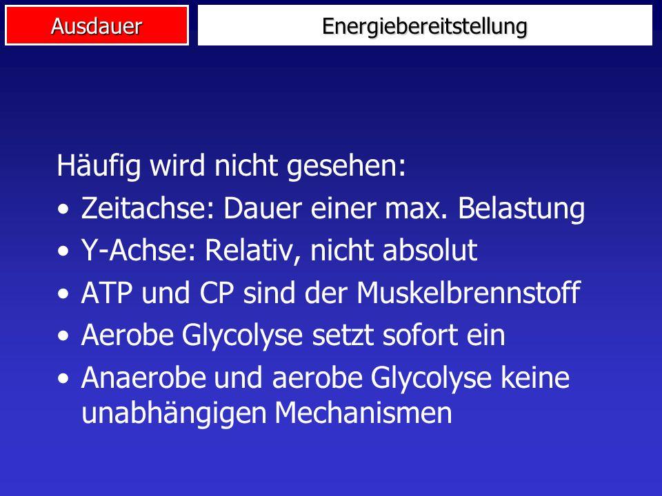 AusdauerEnergiebereitstellung Häufig wird nicht gesehen: Zeitachse: Dauer einer max. Belastung Y-Achse: Relativ, nicht absolut ATP und CP sind der Mus