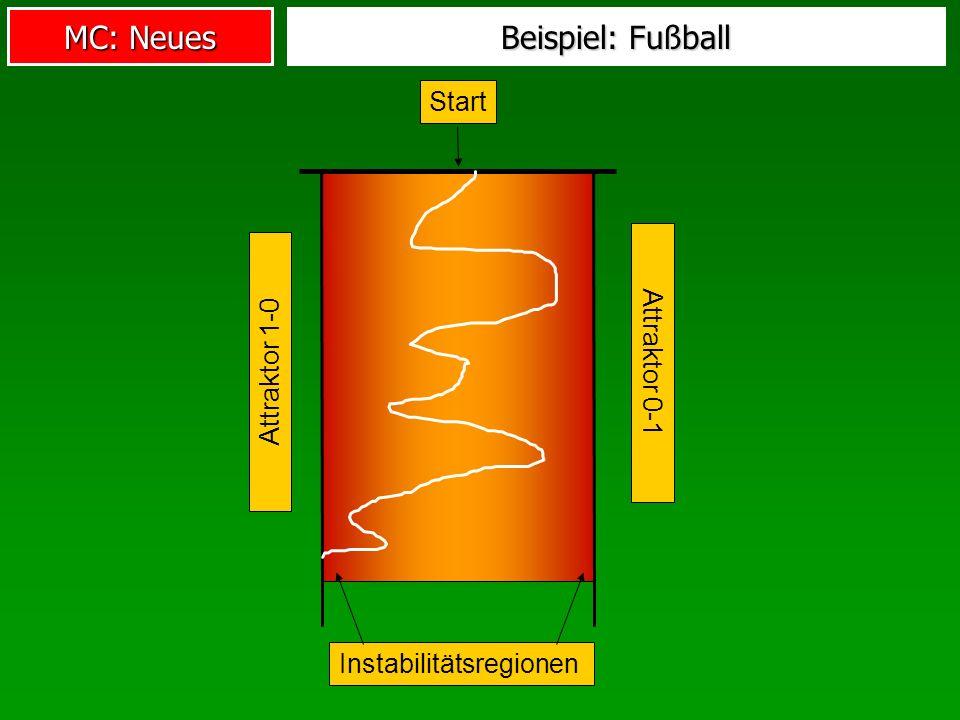 MC: Neues Beispiel: Fußball Instabilitätsregionen Attraktor 1-0 Attraktor 0-1 Start