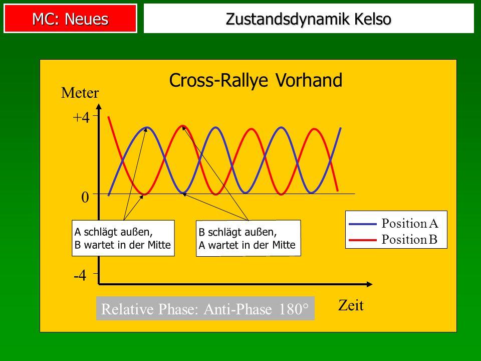 MC: Neues Zustandsdynamik Kelso Relative Phase: Anti-Phase 180° Cross-Rallye Vorhand Position A Position B 0 +4 -4 Zeit Meter B schlägt außen,A wartet