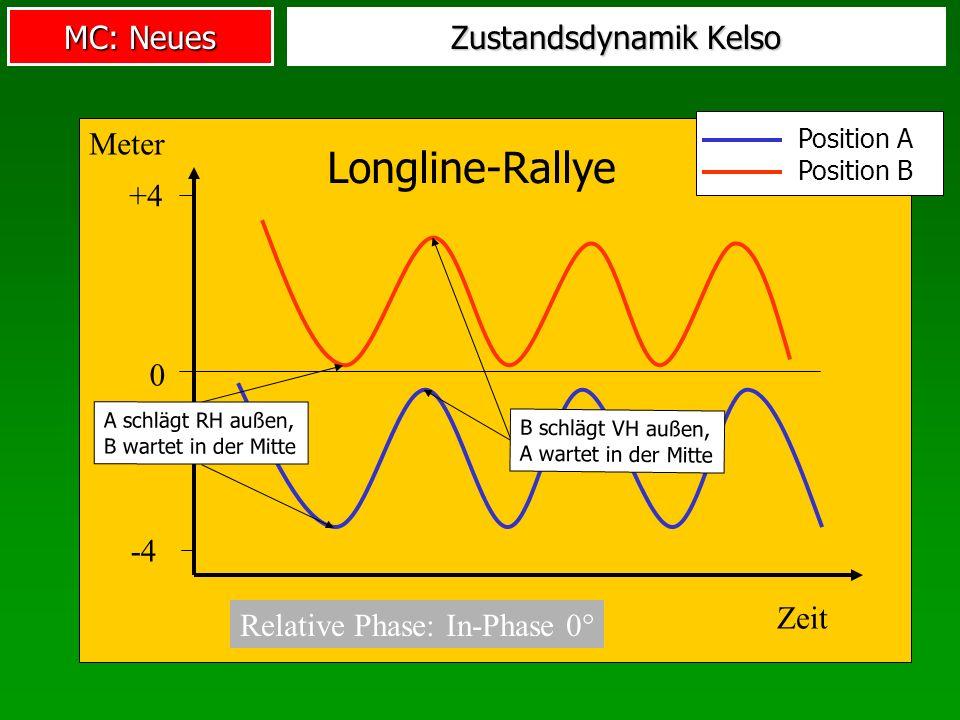 MC: Neues Zustandsdynamik Kelso Relative Phase: In-Phase 0° Longline-Rallye 0 +4 -4 Zeit Meter Position A Position B B schlägt VH außen, A wartet in d