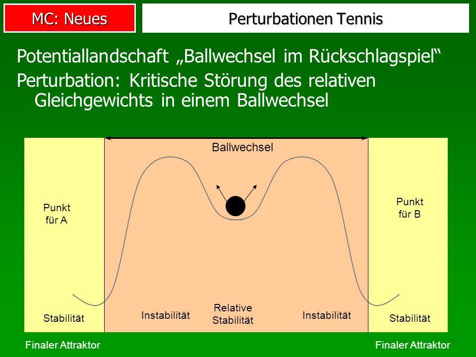 MC: Neues Perturbationen Tennis Potentiallandschaft Ballwechsel im Rückschlagspiel Perturbation: Kritische Störung des relativen Gleichgewichts in ein