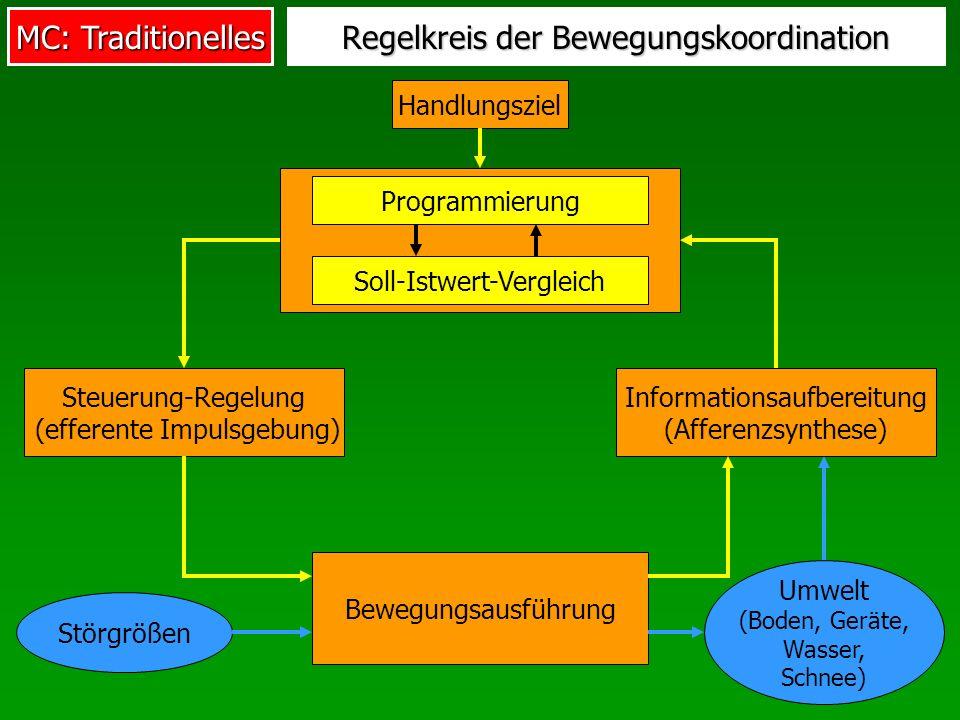 MC: Traditionelles Handlungsziel Steuerung-Regelung (efferente Impulsgebung) Bewegungsausführung Programmierung Regelkreis der Bewegungskoordination Informationsaufbereitung (Afferenzsynthese) Störgrößen Umwelt (Boden, Geräte, Wasser, Schnee) Soll-Istwert-Vergleich