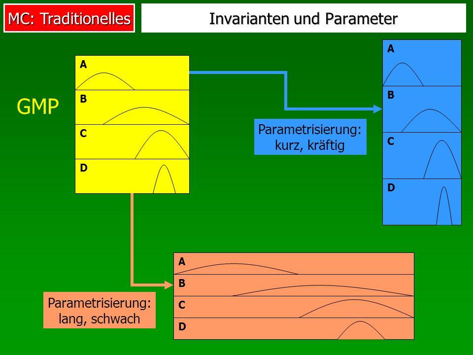 MC: Traditionelles Invarianten und Parameter A B C D GMP A B C D Parametrisierung: kurz, kräftig A B C D Parametrisierung: lang, schwach