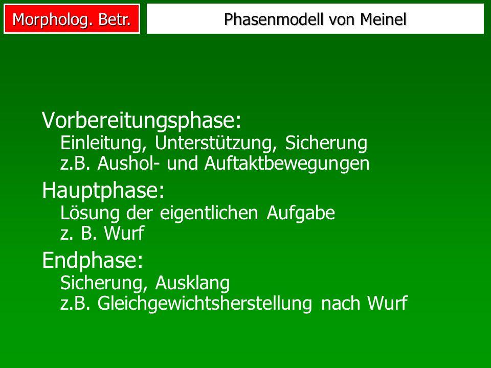 Morpholog. Betr. Phasenmodell von Meinel Vorbereitungsphase: Einleitung, Unterstützung, Sicherung z.B. Aushol- und Auftaktbewegungen Hauptphase: Lösun