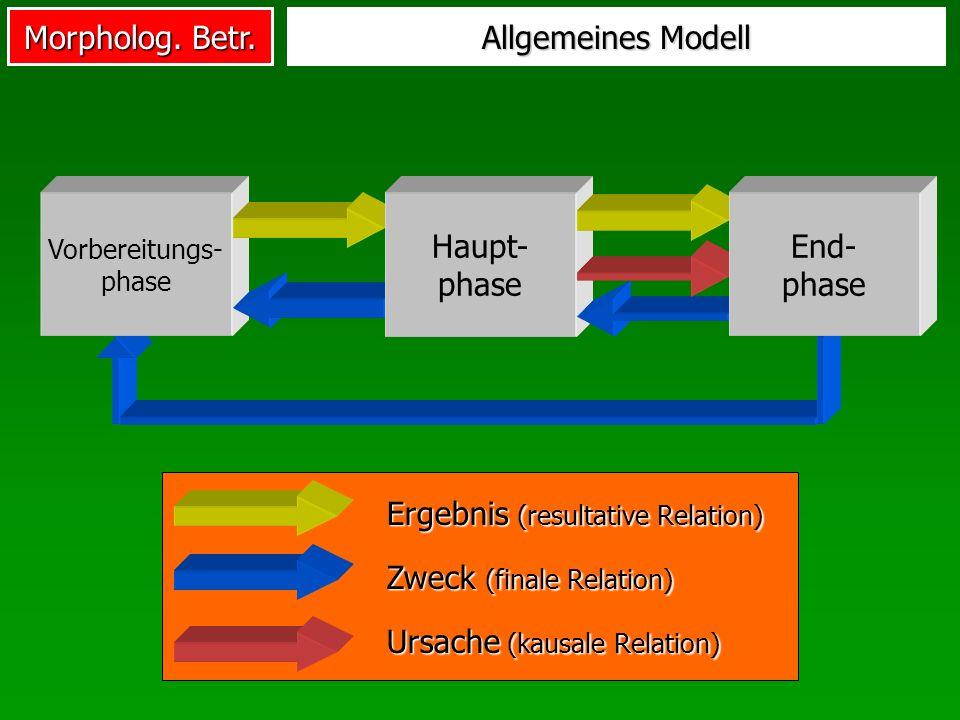 Morpholog. Betr. Vorbereitungs- phase Allgemeines Modell Haupt- phase End- phase Zweck (finale Relation) Ergebnis (resultative Relation) Ursache (kaus