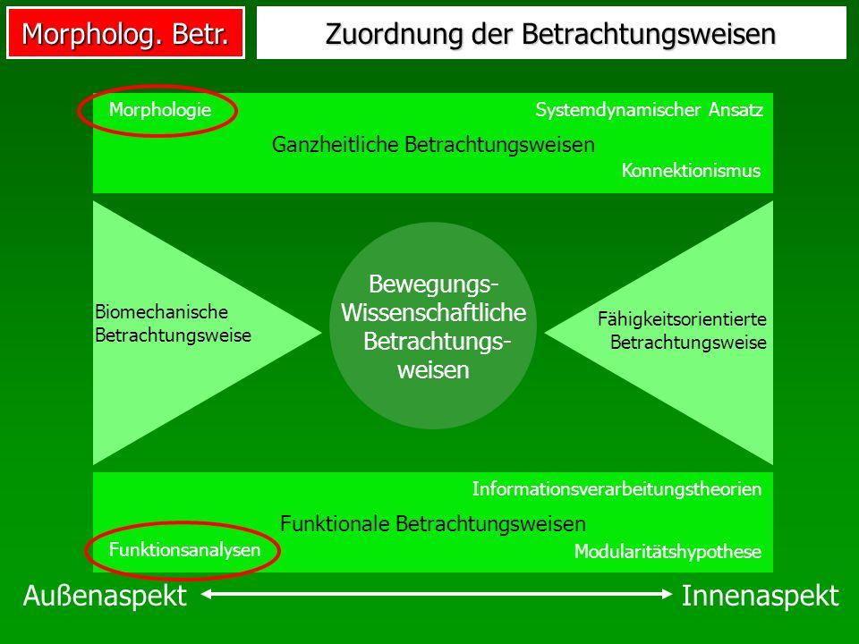Morpholog. Betr. Zuordnung der Betrachtungsweisen Bewegungs- Wissenschaftliche Betrachtungs- weisen Funktionale Betrachtungsweisen Ganzheitliche Betra