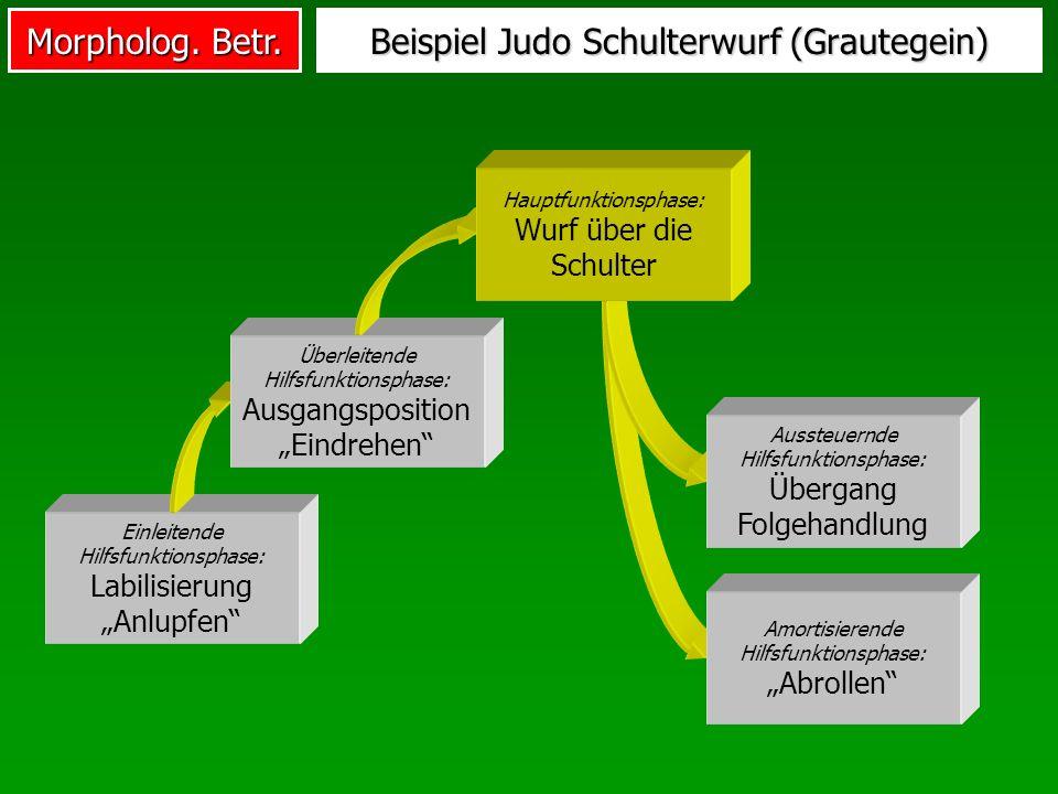 Morpholog. Betr. Beispiel Judo Schulterwurf (Grautegein) Einleitende Hilfsfunktionsphase: Labilisierung Anlupfen Überleitende Hilfsfunktionsphase: Aus