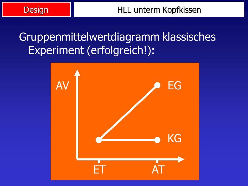 Design HLL unterm Kopfkissen Kritik ausräumen: Methoden- und problembewusstes wissenschaftliches Arbeiten Störvariablen Eliminieren (z.B. Lärm) Konsta