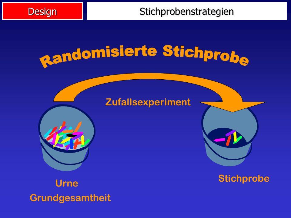 Design Stichprobenstrategien: Randomisierte Stichprobe Klumpenstichprobe geschichtete Stichprobe anfallende Stichprobe Stichprobenstrategien