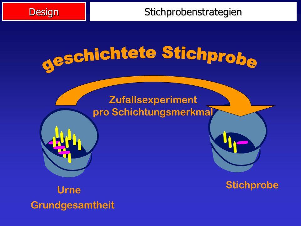 Design Urne Grundgesamtheit Stichprobe Zufallsexperiment = Stichprobenstrategien
