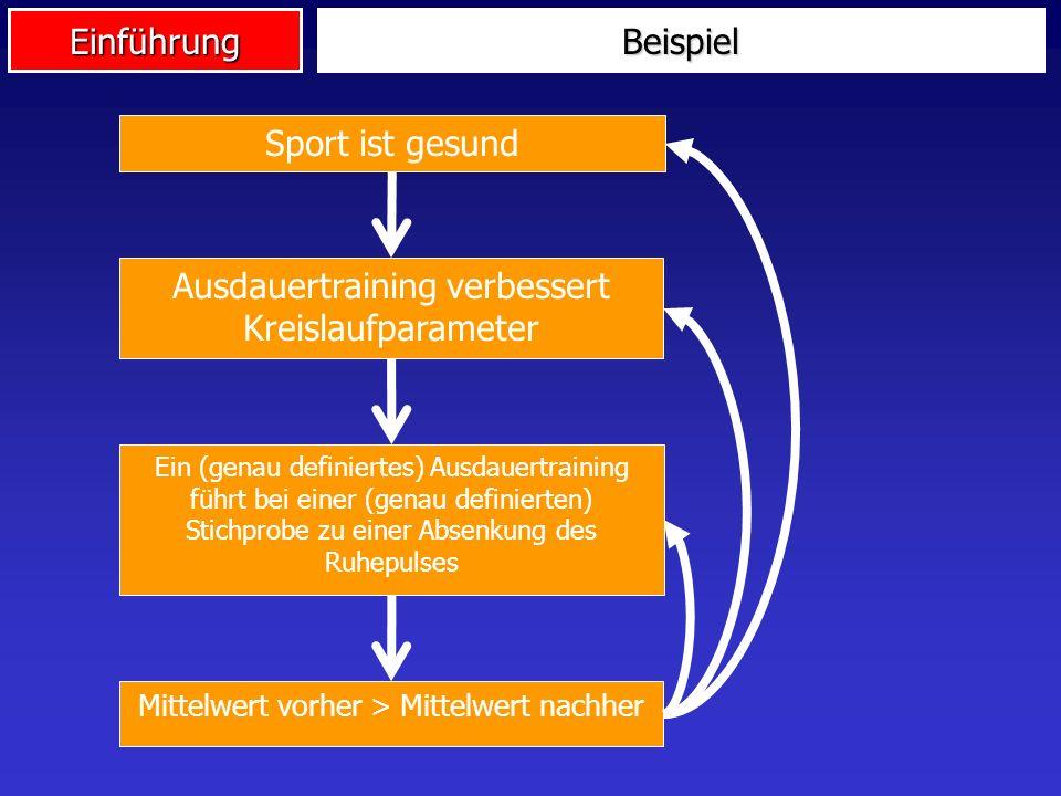 EinführungBeispiel Sport ist gesund Ausdauertraining verbessert Kreislaufparameter Ein (genau definiertes) Ausdauertraining führt bei einer (genau def