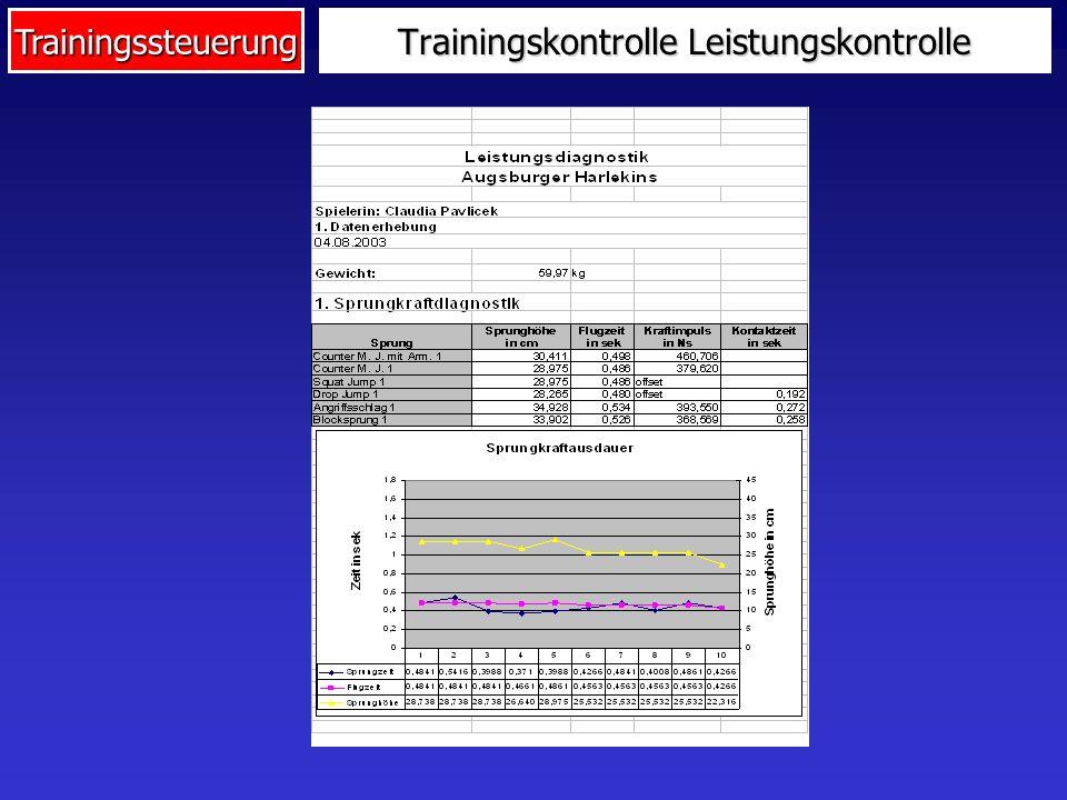 Trainingssteuerung Trainingskontrolle Leistungskontrolle