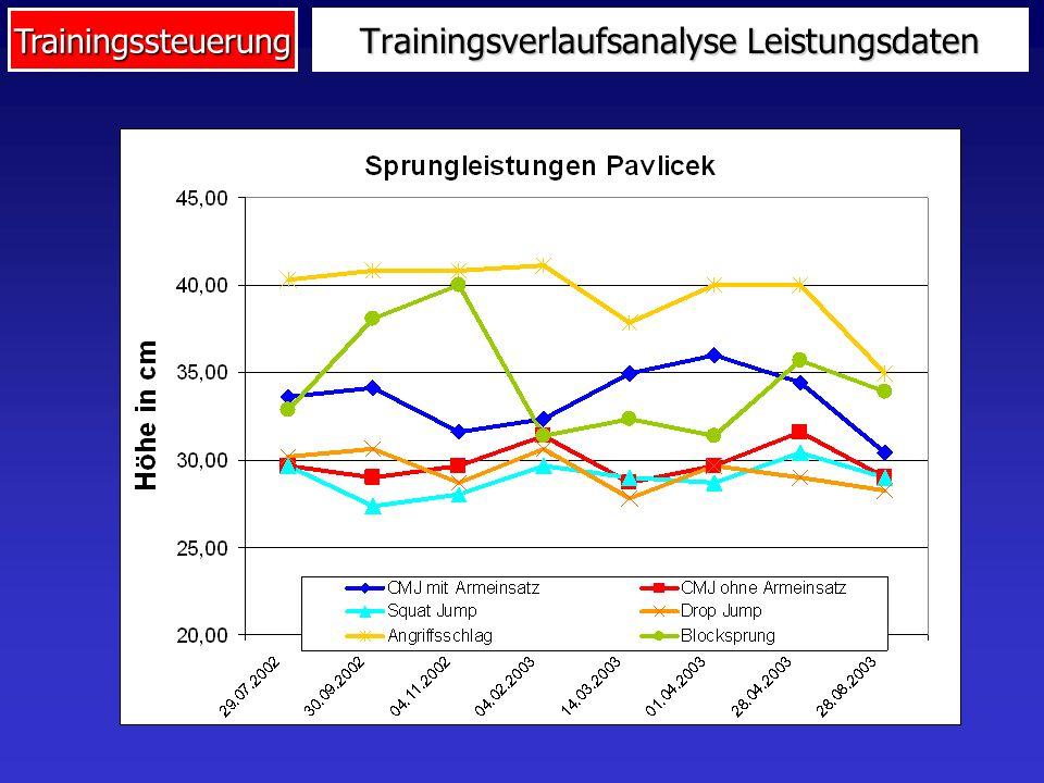 Trainingssteuerung Trainingsverlaufsanalyse Leistungsdaten