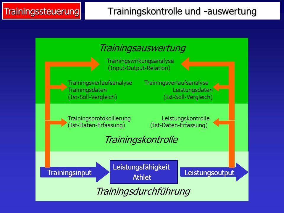 Trainingssteuerung Trainingskontrolle und -auswertung Leistungsfähigkeit Athlet Trainingsdurchführung Trainingsinput Leistungsoutput Trainingsprotokol