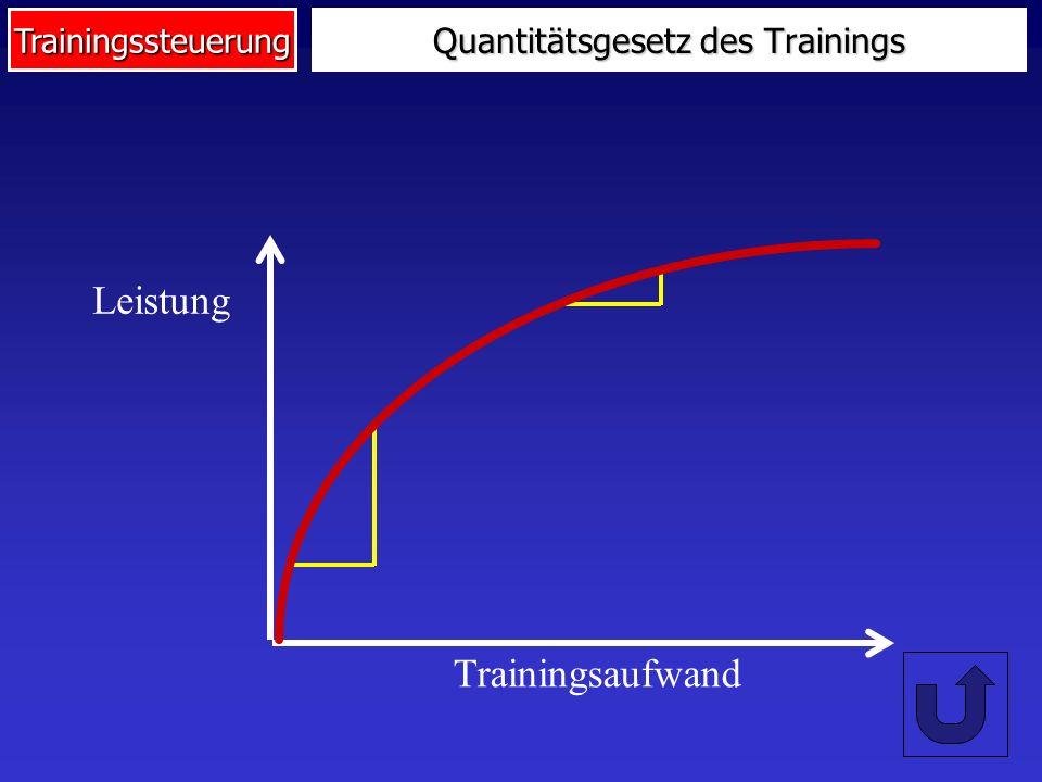 Trainingssteuerung Trainingskontrolle und -auswertung Leistungsfähigkeit Athlet Trainingsdurchführung Trainingsinput Leistungsoutput Trainingsprotokollierung (Ist-Daten-Erfassung) Leistungskontrolle (Ist-Daten-Erfassung) Trainingskontrolle Trainingsverlaufsanalyse Trainingsdaten (Ist-Soll-Vergleich) Trainingsverlaufsanalyse Leistungsdaten (Ist-Soll-Vergleich) Trainingswirkungsanalyse (Input-Output-Relation) Trainingsauswertung