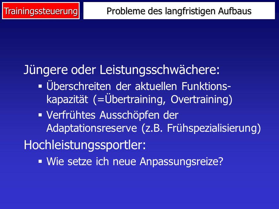 Trainingssteuerung Probleme des langfristigen Aufbaus Jüngere oder Leistungsschwächere: Überschreiten der aktuellen Funktions- kapazität (=Übertrainin