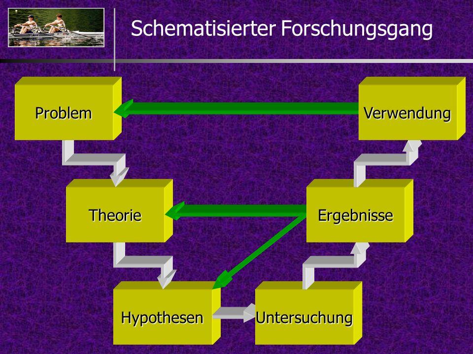 Schematisierter Forschungsgang HypothesenUntersuchung Theorie Problem Ergebnisse Verwendung