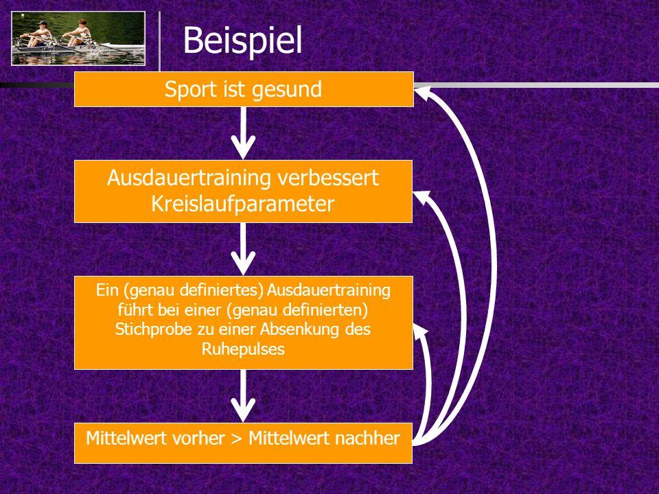 Beispiel Sport ist gesund Ausdauertraining verbessert Kreislaufparameter Ein (genau definiertes) Ausdauertraining führt bei einer (genau definierten)