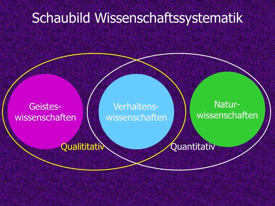 Natur- wissenschaften Geistes- wissenschaften Verhaltens- wissenschaften Schaubild Wissenschaftssystematik QuantitativQualititativ