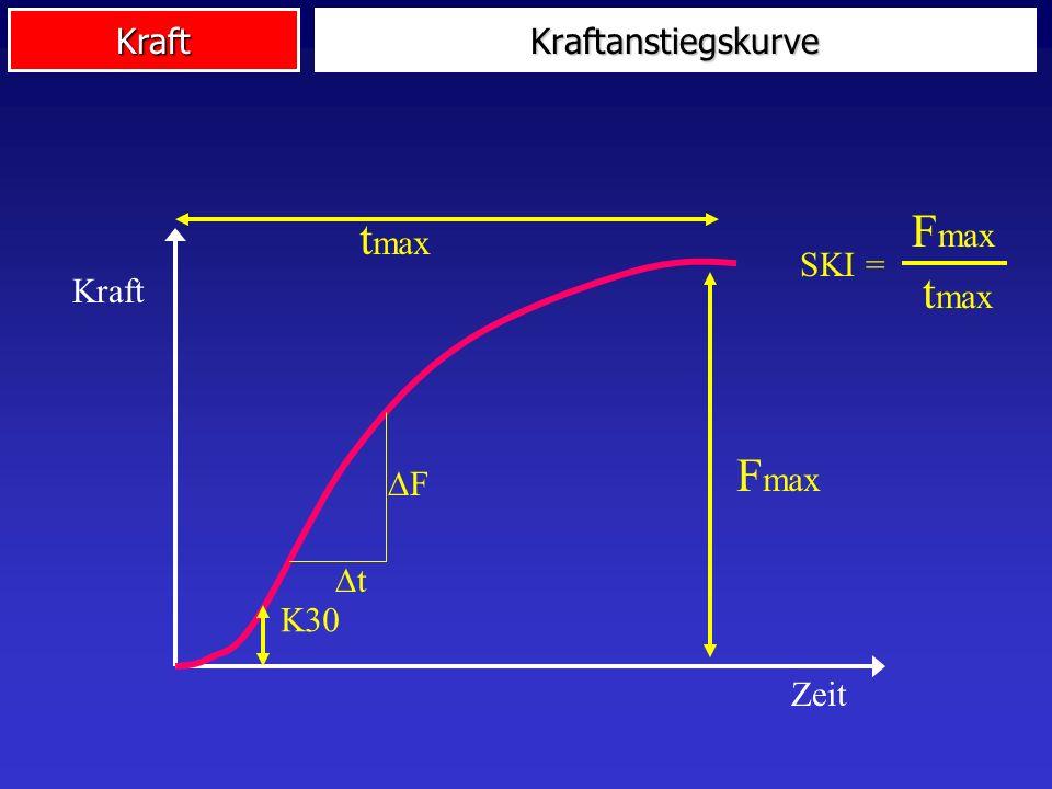 Kraft Kraft Zeit K30 t F F max t max F max SKI = Kraftanstiegskurve