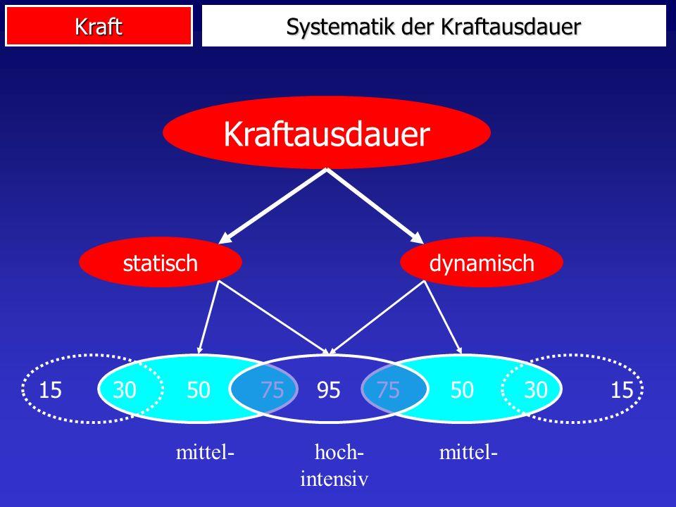 Kraft Systematik der Kraftausdauer Kraftausdauer statischdynamisch 75 50 3030 50 759515 mittel- hoch- mittel- intensiv
