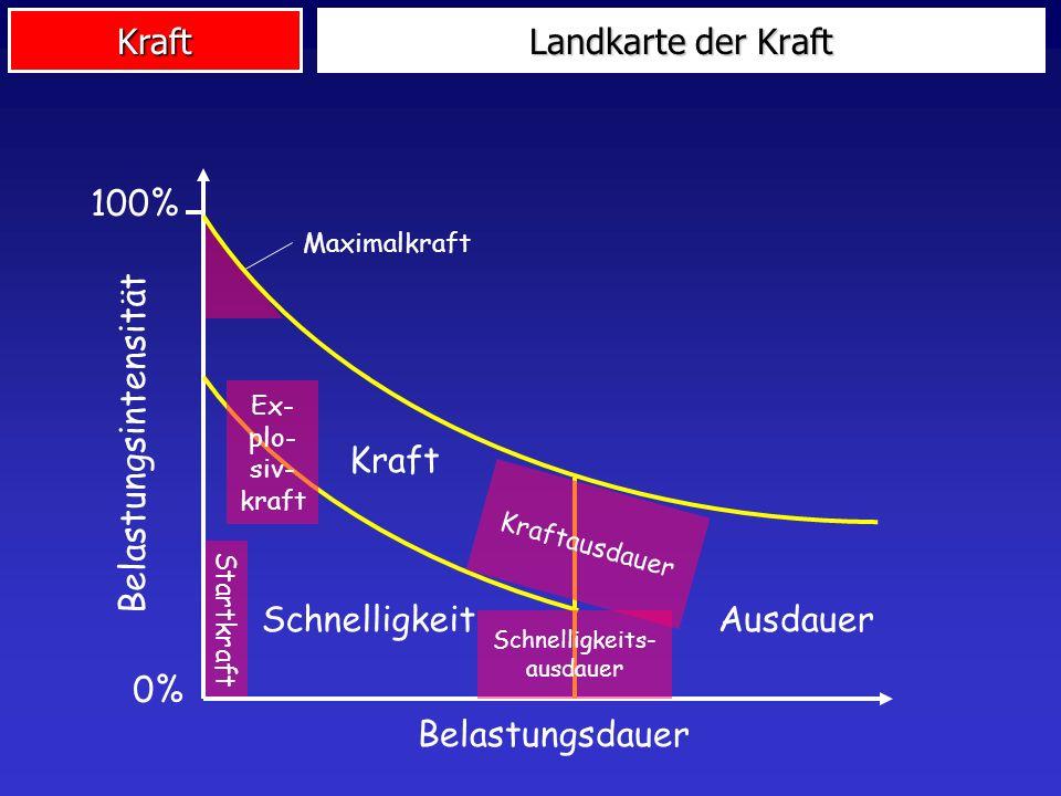 Kraft Landkarte der Kraft Startkraft Maximalkraft Belastungsdauer Belastungsintensität 0% 100% AusdauerSchnelligkeit Kraft Kraftausdauer Ex- plo- siv-