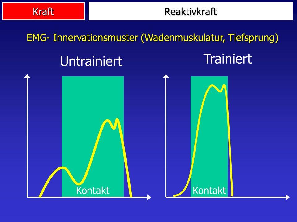 Kraft Kontakt Trainiert Kontakt UntrainiertReaktivkraft EMG- Innervationsmuster (Wadenmuskulatur, Tiefsprung)