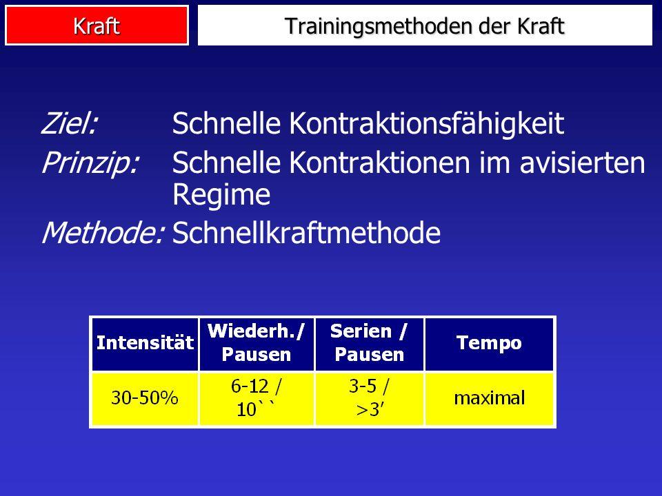 Kraft Ziel:Schnelle Kontraktionsfähigkeit Prinzip: Schnelle Kontraktionen im avisierten Regime Methode:Schnellkraftmethode Trainingsmethoden der Kraft