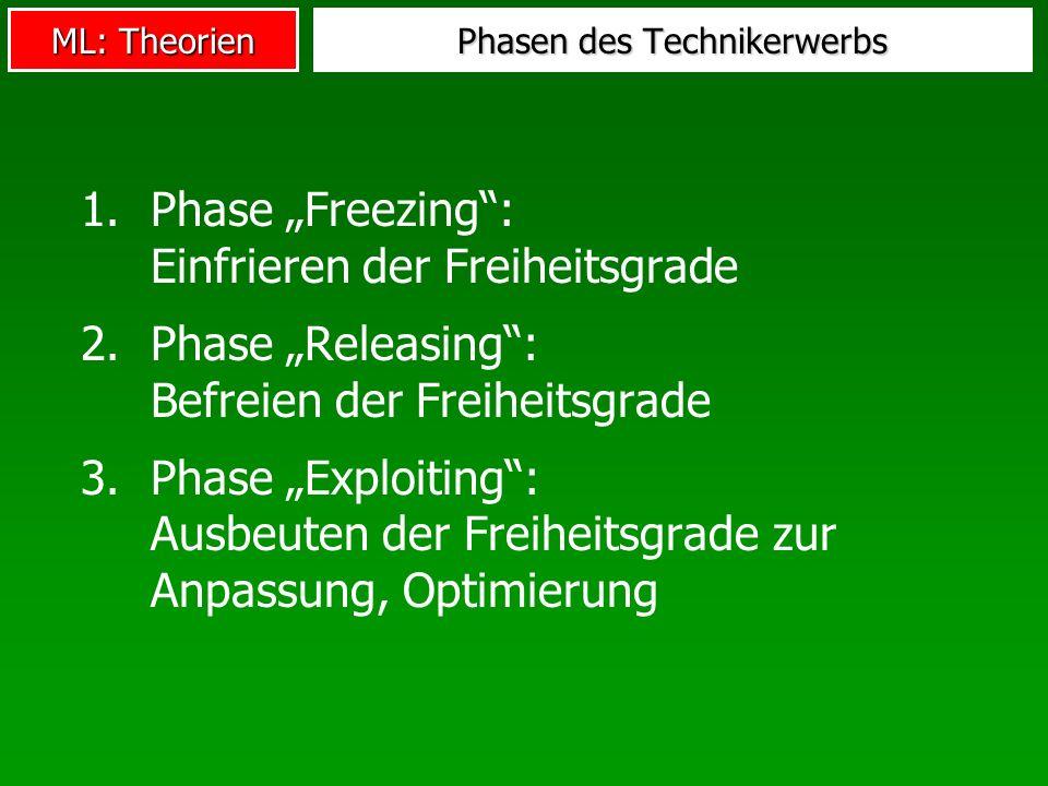 ML: Theorien Phasen des Technikerwerbs 1.Phase Freezing: Einfrieren der Freiheitsgrade 2.Phase Releasing: Befreien der Freiheitsgrade 3.Phase Exploiti