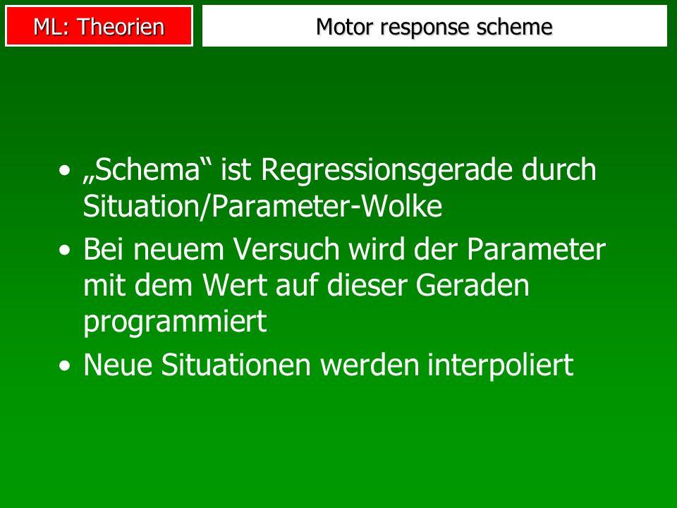 ML: Theorien Motor response scheme Schema ist Regressionsgerade durch Situation/Parameter-Wolke Bei neuem Versuch wird der Parameter mit dem Wert auf