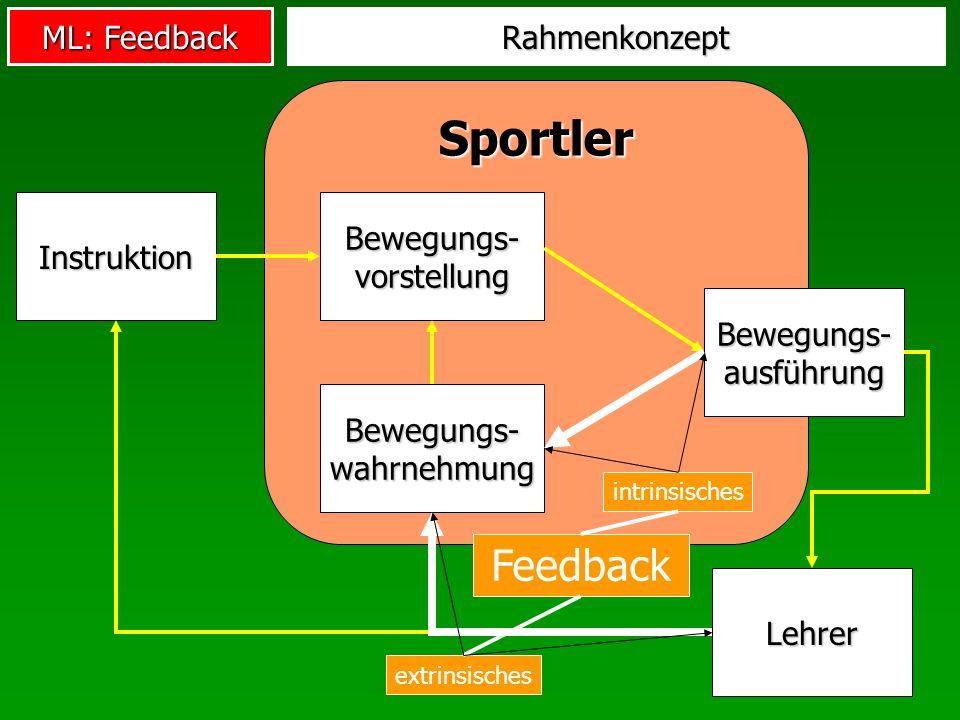 ML: Feedback Modalitäten des Feedbacks Knowledge of results (KR): Feedback über Ergebnis oder Zielerreichung Knowledge of Performance (KP): Feedback über Bewegungsmerkmale, die zum Ergebnis führten