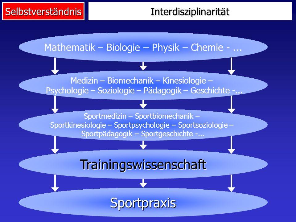 SelbstverständnisInterdisziplinarität Trainingswissenschaft hat keine Basis- Wissenschaft Integrationswissenschaft Ganzheitliche und angewandte Perspektive Anspruchsvoll, herausfordernd, bisher kaum gelöst