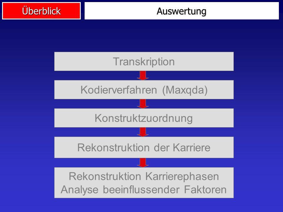 ÜberblickAuswertung Transkription Kodierverfahren (Maxqda) Konstruktzuordnung Rekonstruktion Karrierephasen Analyse beeinflussender Faktoren Rekonstru