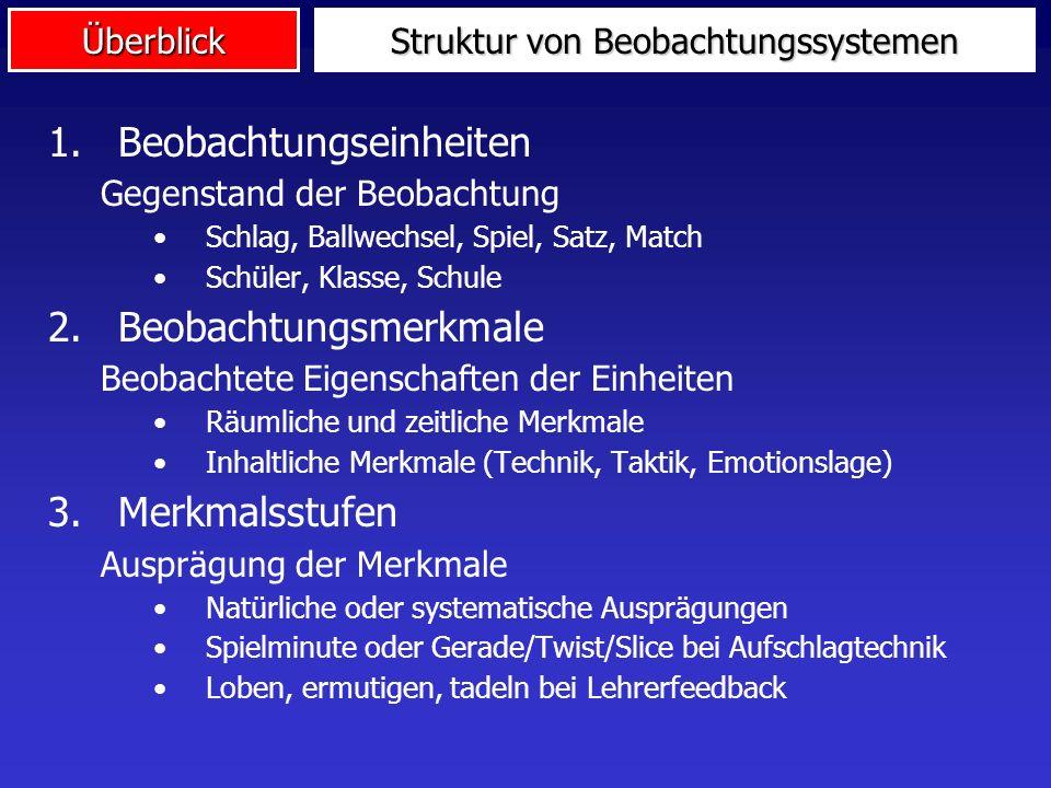 Überblick Struktur von Beobachtungssystemen 1.Beobachtungseinheiten Gegenstand der Beobachtung Schlag, Ballwechsel, Spiel, Satz, Match Schüler, Klasse