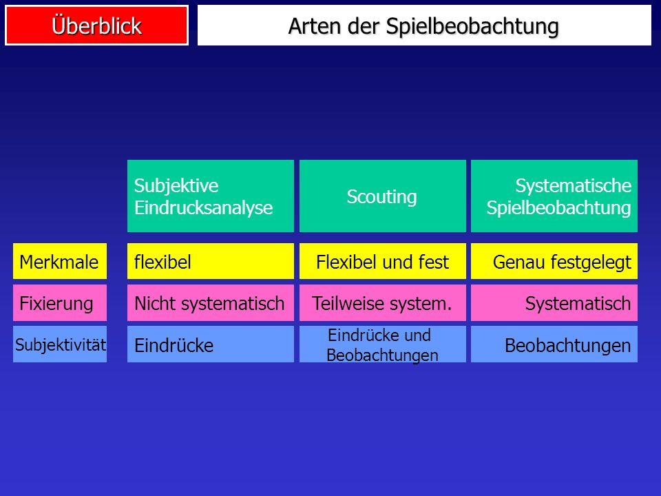 Überblick Arten der Spielbeobachtung Subjektive Eindrucksanalyse Scouting Systematische Spielbeobachtung flexibelFlexibel und festGenau festgelegtMerk
