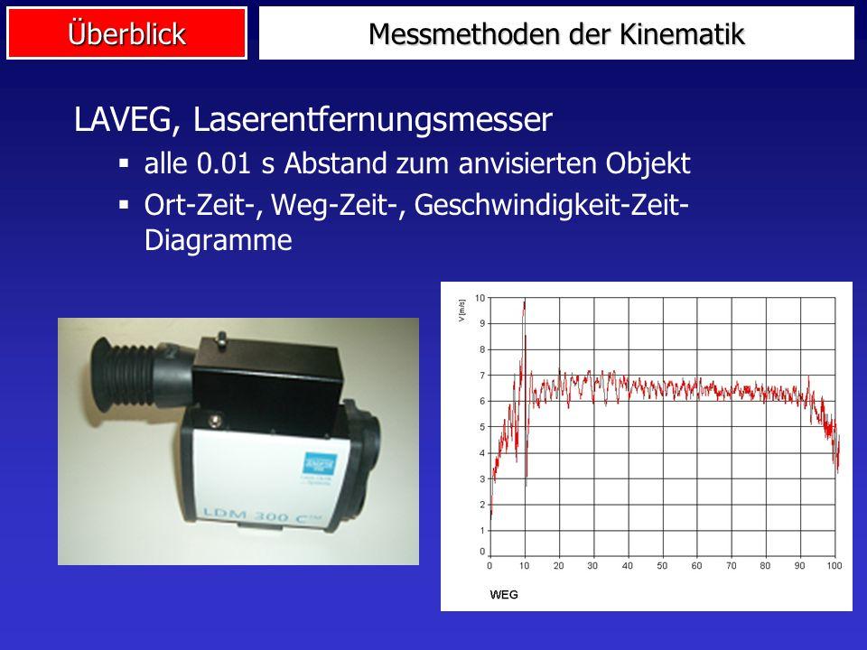 Überblick Messmethoden der Kinematik LAVEG, Laserentfernungsmesser alle 0.01 s Abstand zum anvisierten Objekt Ort-Zeit-, Weg-Zeit-, Geschwindigkeit-Ze