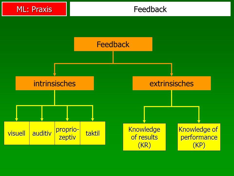ML: Praxis Feedback Feedback intrinsischesextrinsisches visuellauditiv proprio- zeptiv taktil Knowledge of results (KR) Knowledge of performance (KP)