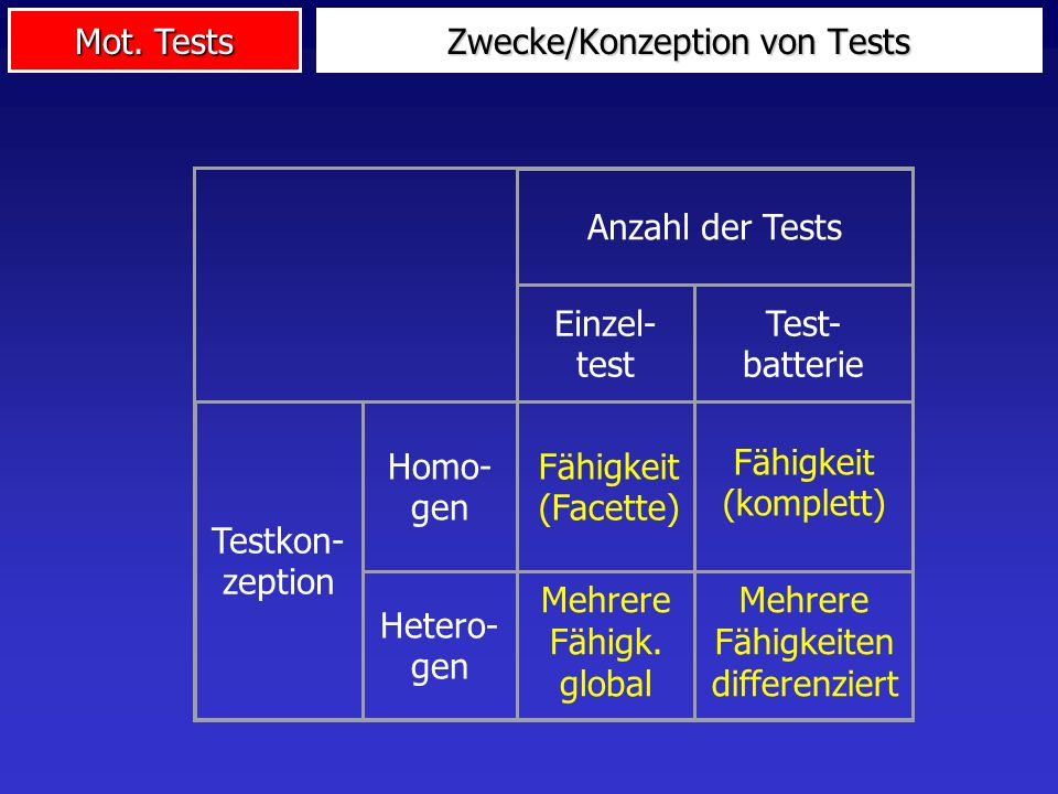 Mot. Tests Zwecke/Konzeption von Tests Anzahl der Tests Einzel- test Test- batterie Testkon- zeption Homo- gen Hetero- gen Fähigkeit (komplett) Mehrer