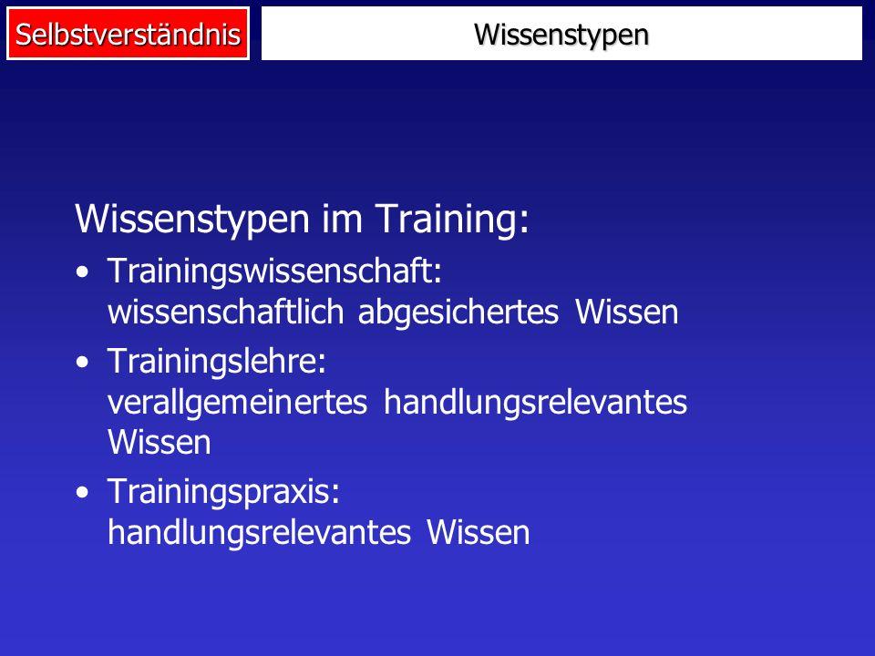 SelbstverständnisWissenstypen Wissenstypen im Training: Trainingswissenschaft: wissenschaftlich abgesichertes Wissen Trainingslehre: verallgemeinertes
