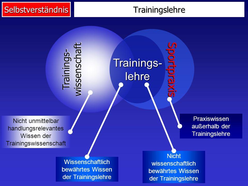 SelbstverständnisTrainingslehre Trainings- wissenschaft Sportpraxis Praxiswissen außerhalb der Trainingslehre Nicht unmittelbar handlungsrelevantes Wissen der Trainingswissenschaft Trainings- lehre Wissenschaftlich bewährtes Wissen der Trainingslehre Nicht wissenschaftlich bewährtes Wissen der Trainingslehre
