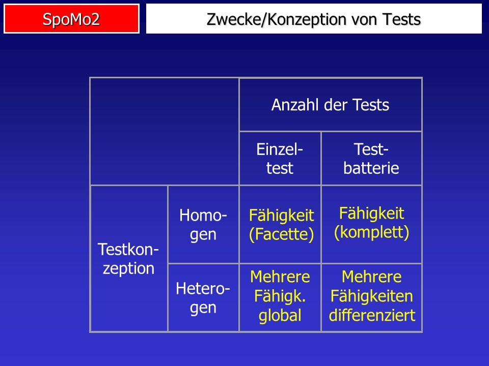SpoMo2 Zwecke/Konzeption von Tests Anzahl der Tests Einzel- test Test- batterie Testkon- zeption Homo- gen Hetero- gen Fähigkeit (komplett) Mehrere Fä