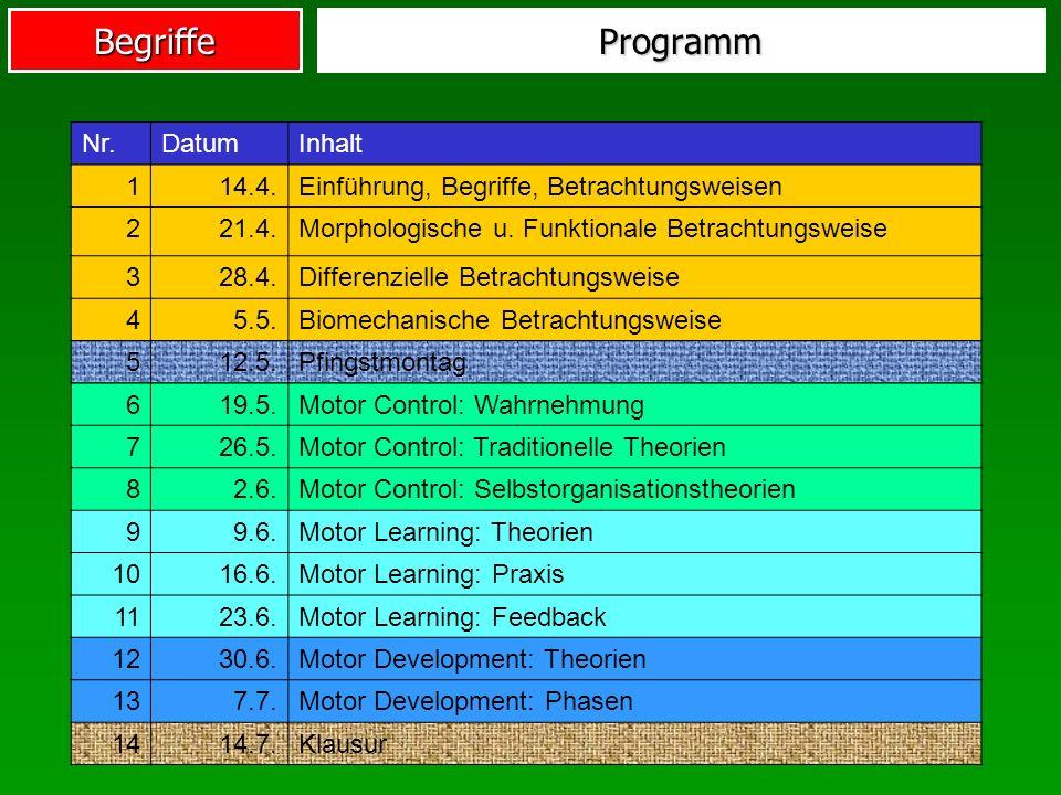 BegriffeProgramm Nr.DatumInhalt 114.4.Einführung, Begriffe, Betrachtungsweisen 221.4.Morphologische u. Funktionale Betrachtungsweise 328.4.Differenzie