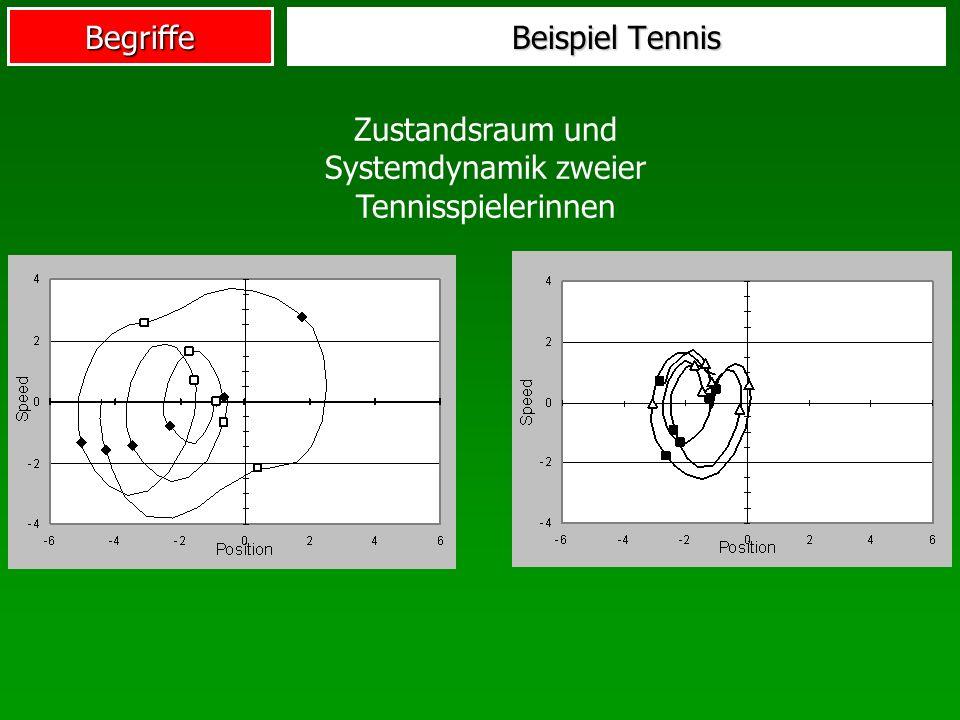 Begriffe Beispiel Tennis Zustandsraum und Systemdynamik zweier Tennisspielerinnen