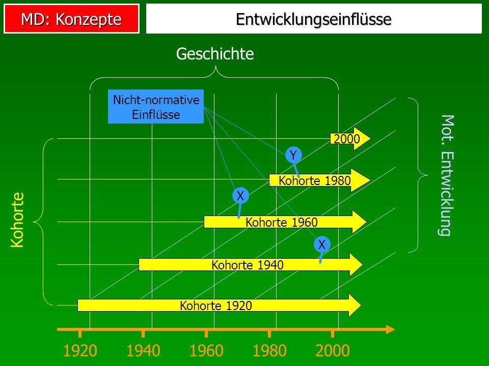 MD: Konzepte Mot. Entwicklung Entwicklungseinflüsse 19201940196019802000 Geschichte Kohorte 1920 Kohorte 1980 2000 Kohorte 1940 Kohorte 1960 Kohorte X