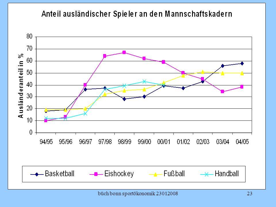 büch bonn sportökonomik 2301200823