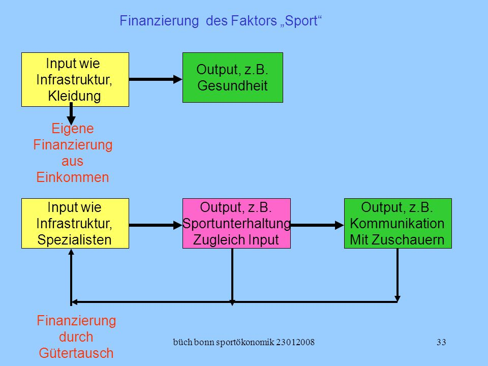 büch bonn sportökonomik 2301200833 Input wie Infrastruktur, Kleidung Output, z.B. Gesundheit Output, z.B. Sportunterhaltung Zugleich Input Output, z.B