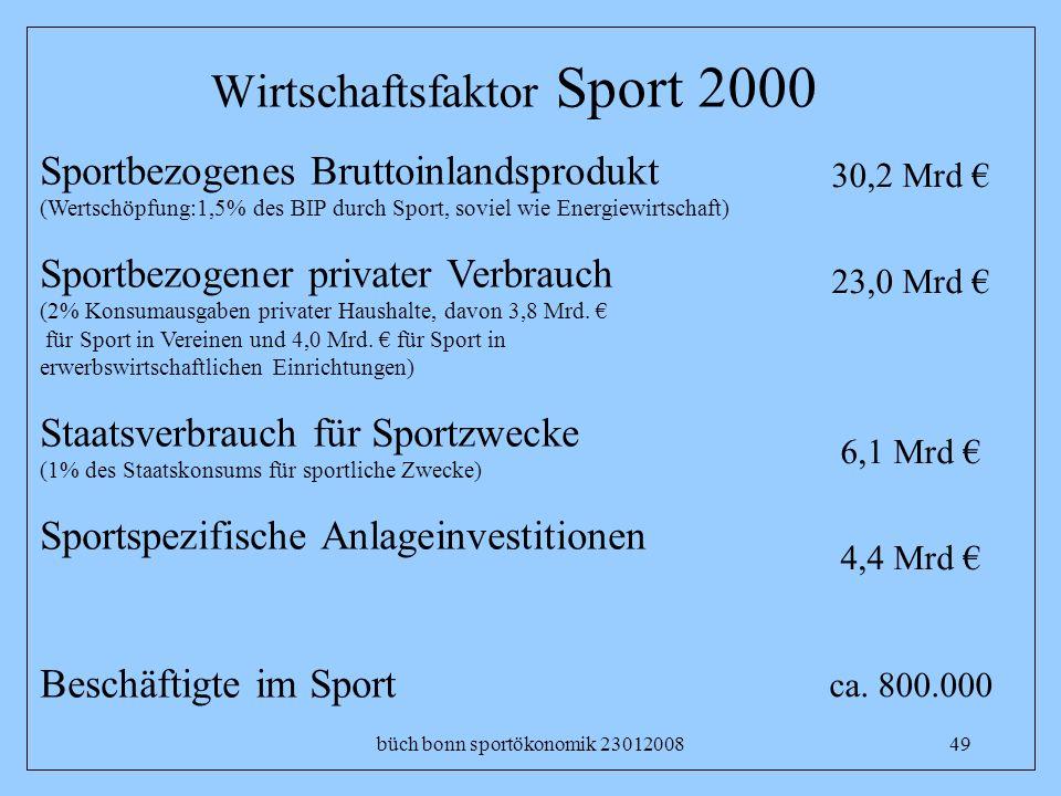 büch bonn sportökonomik 2301200849 Wirtschaftsfaktor Sport 2000 Sportbezogenes Bruttoinlandsprodukt (Wertschöpfung:1,5% des BIP durch Sport, soviel wi