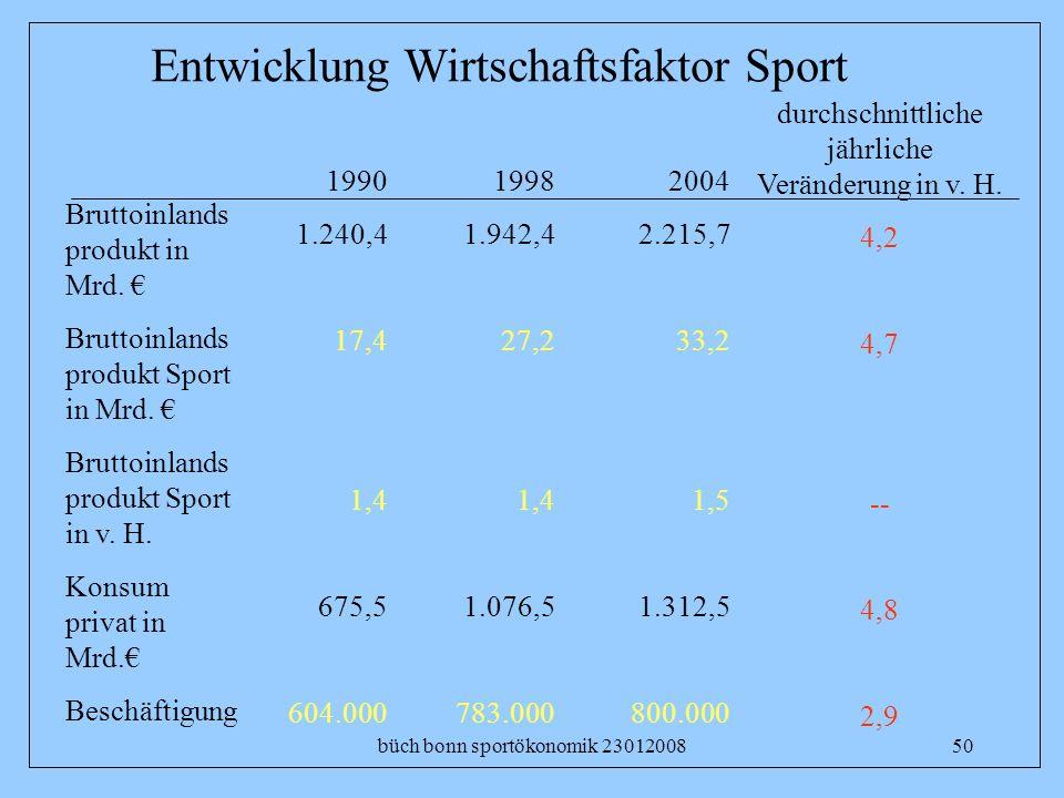büch bonn sportökonomik 2301200850 Entwicklung Wirtschaftsfaktor Sport Bruttoinlands produkt in Mrd. Bruttoinlands produkt Sport in Mrd. Bruttoinlands